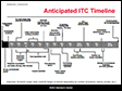 Anticipated ITC timeline
