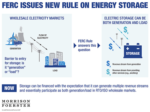 FERC Issues New Rule on Energy Storage Infographic