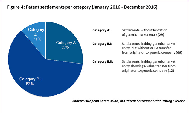 Chart - Patent Settlements Per Category January - December 2016
