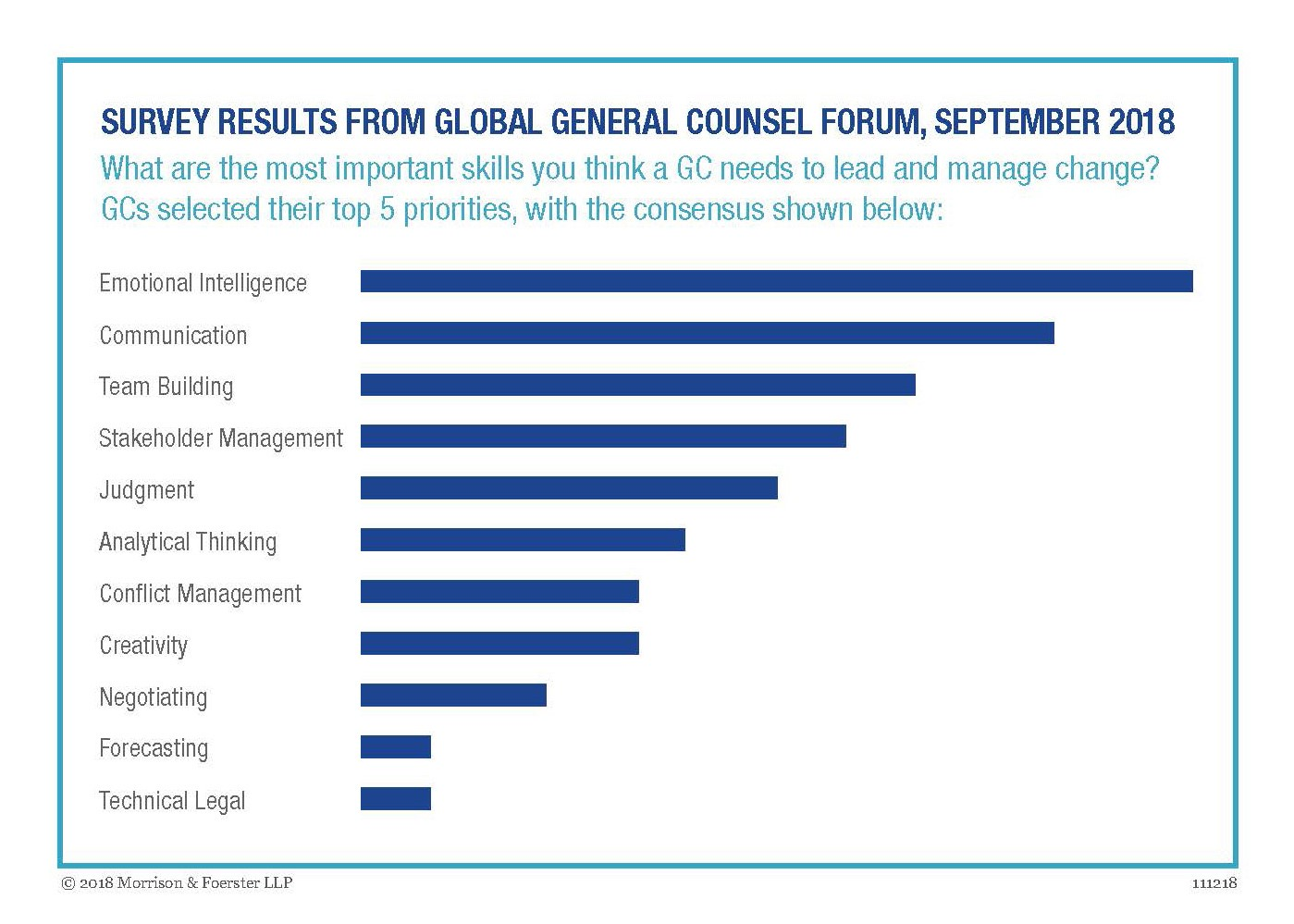 Survey Results from Global General Counsel Forum, September 2018
