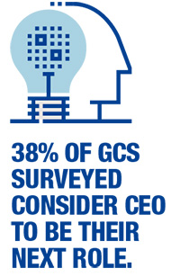 38% of GCs Surveyed Consider CEO to be their next role
