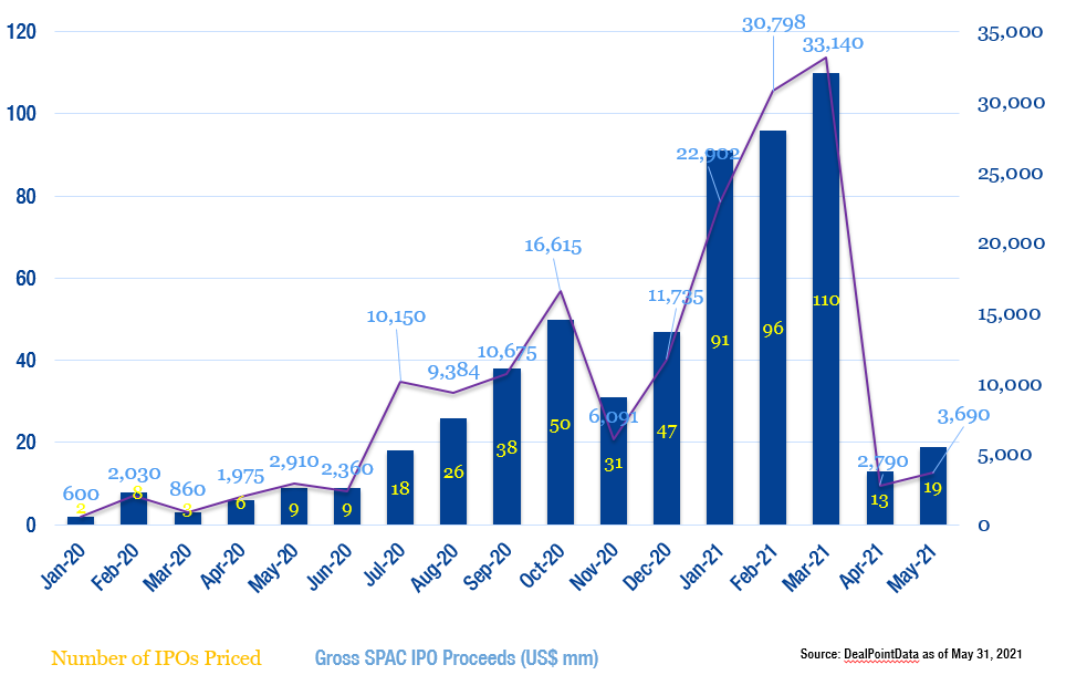 SPAC IPO graph