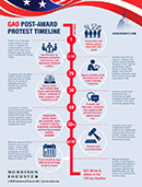 GAO Post-Award Protest Timeline