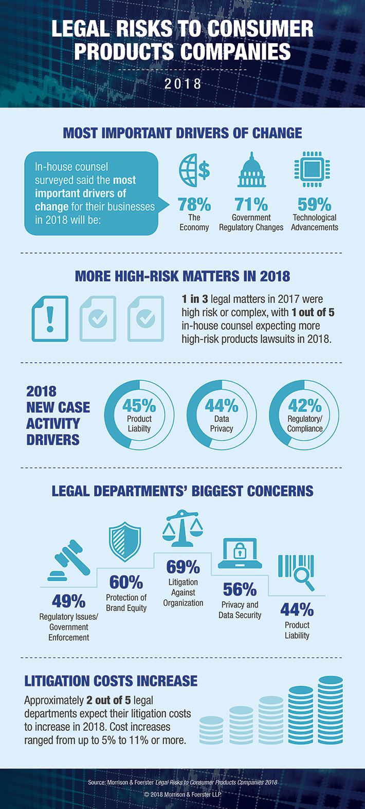 What are the biggest legal risks facing consumer products companies in 2018?